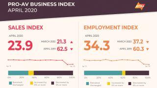 AVIXA Pro AV Business Index results for April 2020