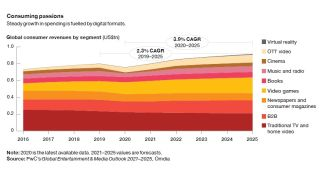 PwC Entertainment and Media Revenues