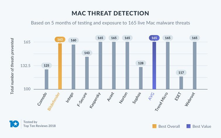 Best Mac Internet Security 2019 - Software Suite and