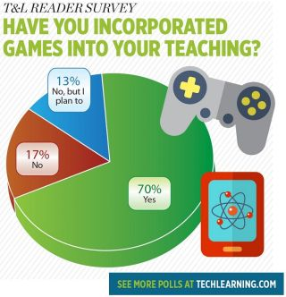 T&L READER SURVEY HAVE YOU INCORPORATED GAMES INTO YOUR TEACHING?
