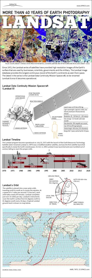 Landsat Satellites' 40-Year Legacy Explained (Infographic)
