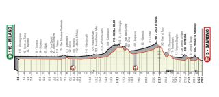 The route for the rescheduled 2020 Milan-San Remo leaves out the coastal roads and heads inland