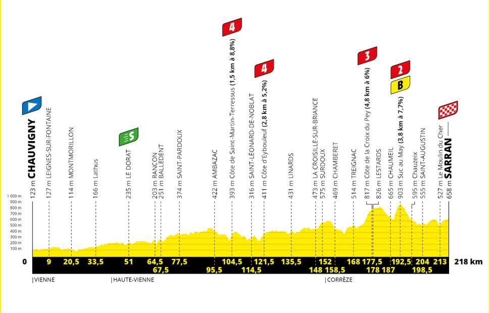 Stage 12 of the Tour de France