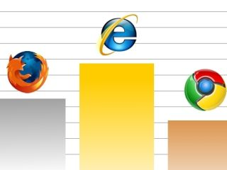 Chrome overtakes Safari as world's third most popular internet browser, according to Net Applications