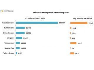 MySpace gets more unique visitors than Google and Tumblr
