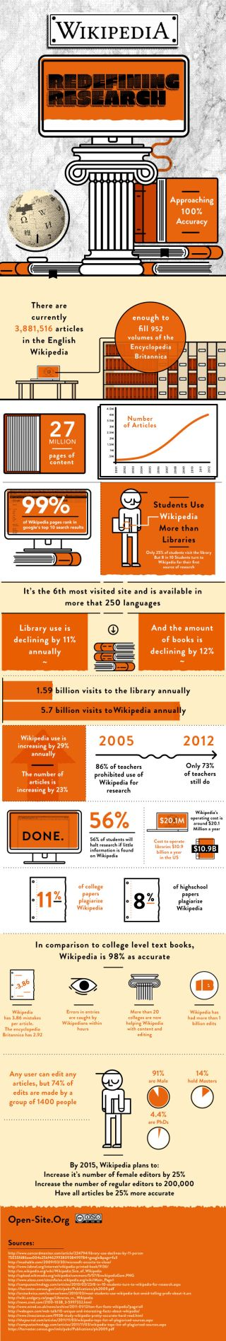 Wikipedia vs Library: Analysis of an Infographic