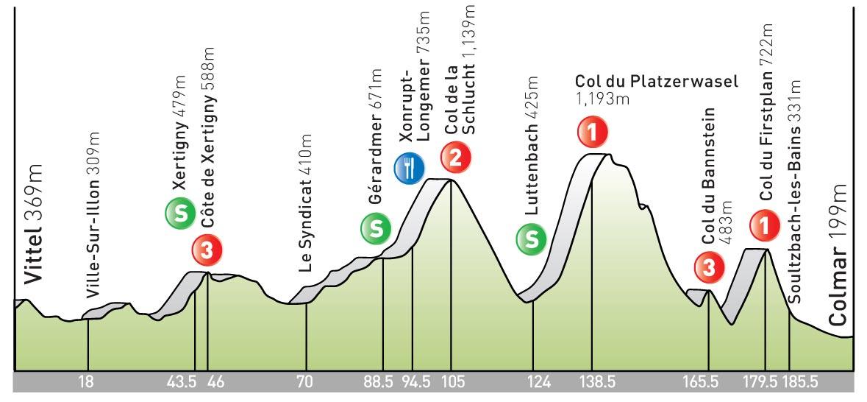 stage 13 Tour de France 2009 profile