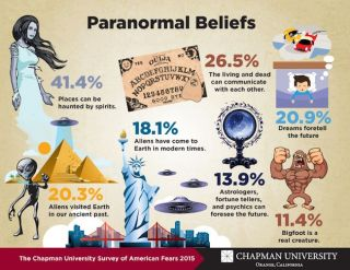 An infographic showing paranormal beliefs.