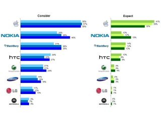 YouGov's latest smartphone study explains Nokia's fall from grace in the smartphone market