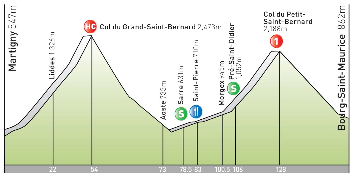 stage 16 Tour de France 2009 profile