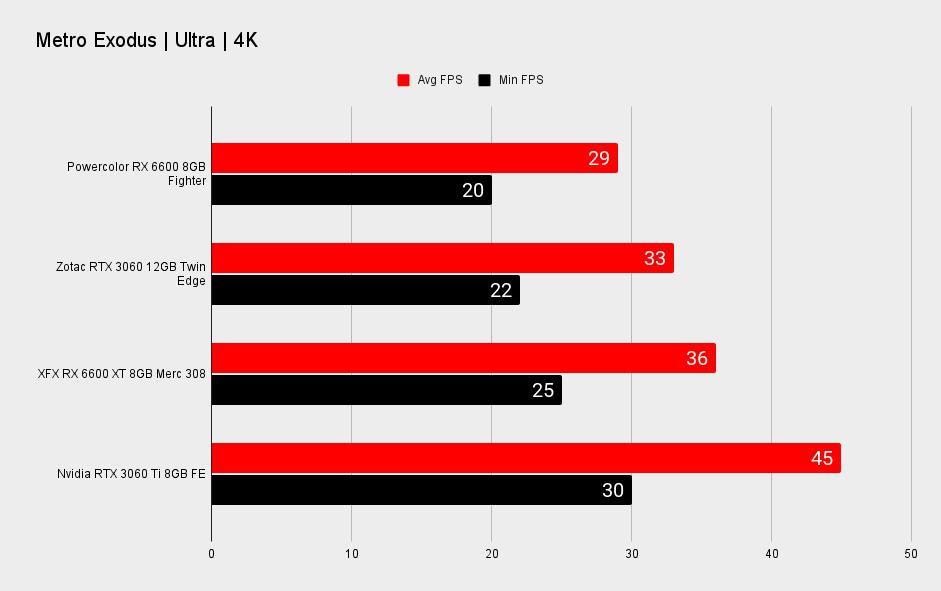 AMD Radeon RX 6600 4K performance