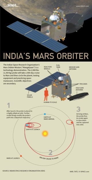 Infographic: How India's Mars Orbiter works.