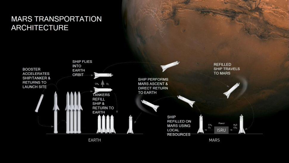 Podle Elona Muska by mohla první Starship letět k Marsu už za 4 roky