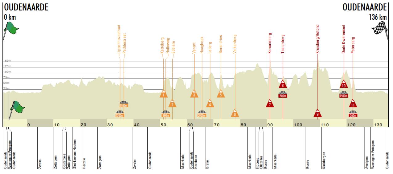 Tour of Flanders Women 2020 parcours