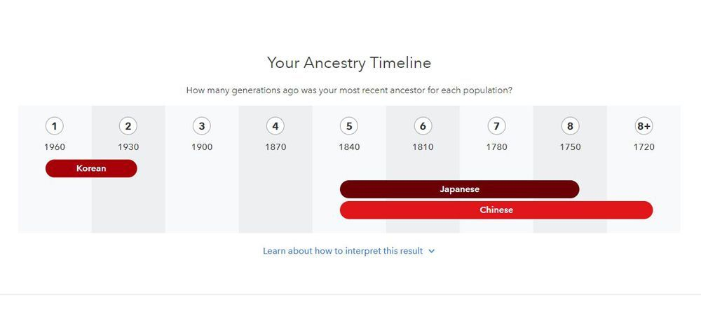 23andMe Ancestry Test Kit Review - How It Works and What I