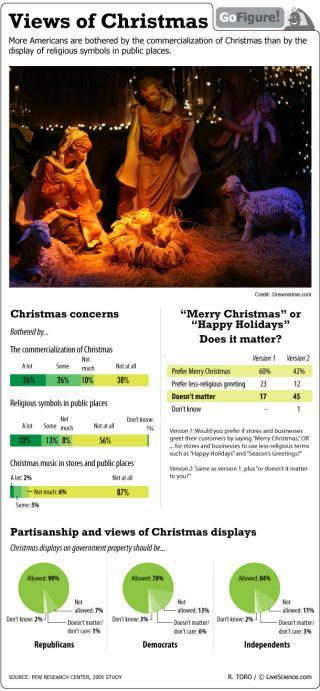 In today's GoFigure we look at a Pew poll of Americans' attitudes towards Christmas.