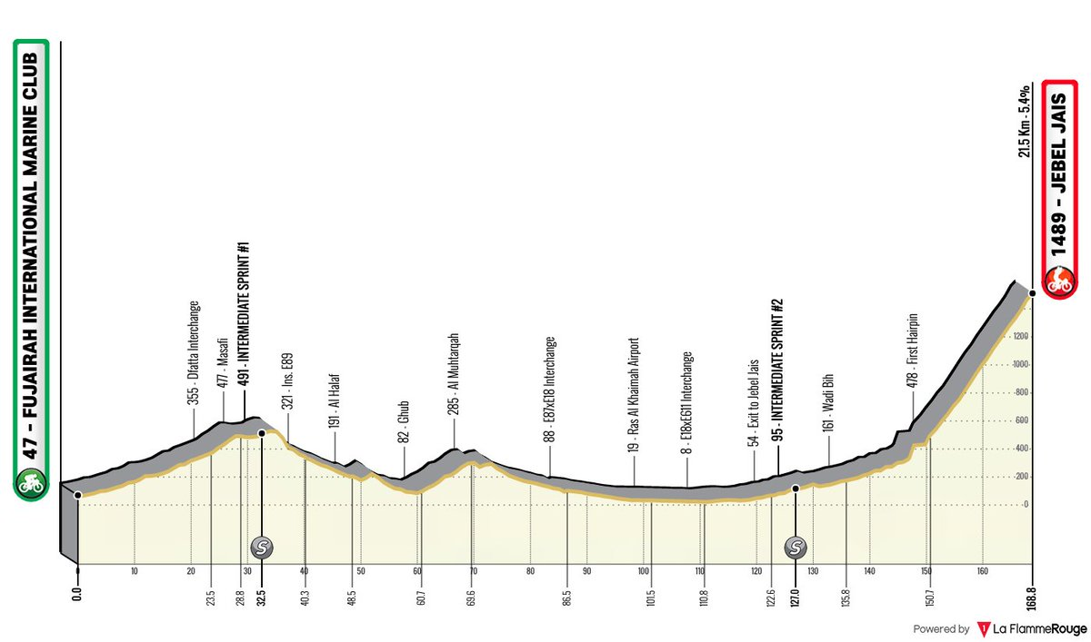 The profile of stage 5 of the UAE Tour