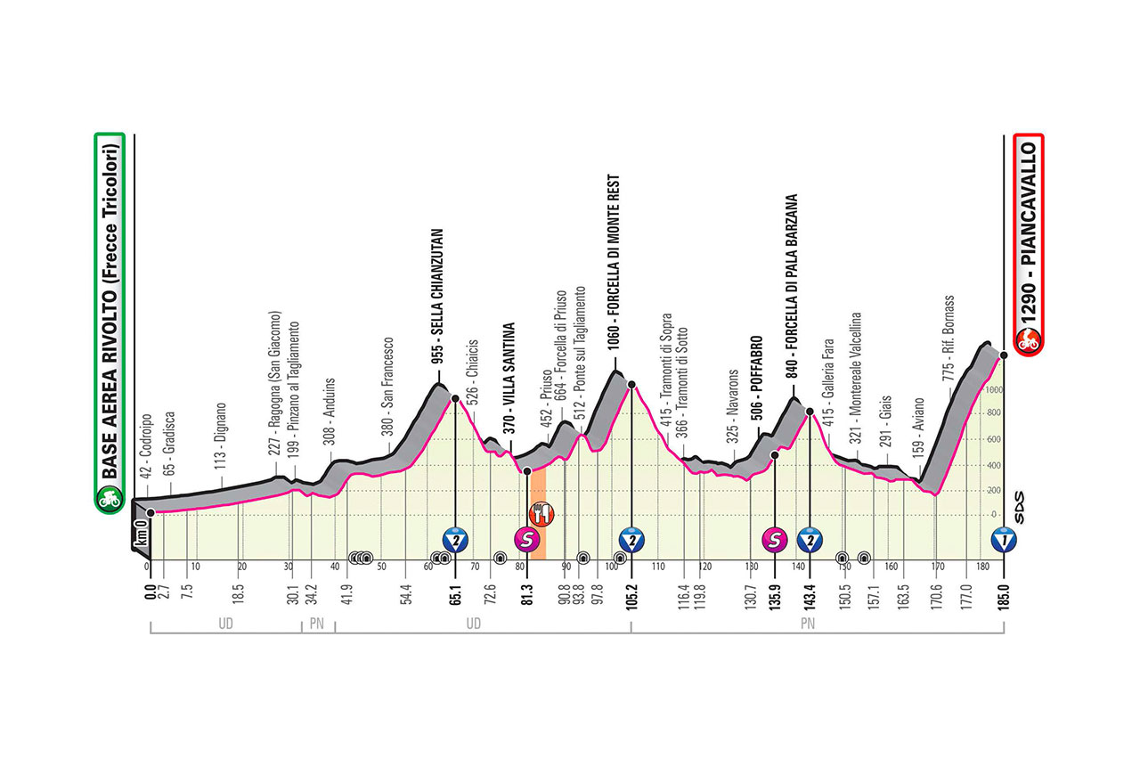2020 Giro d'Italia stage 15