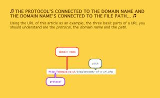 Design the perfect URL | Creative Bloq