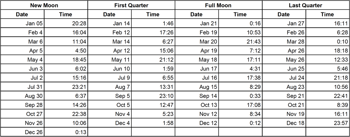 Moon Phases 2019: A Calendar of Moon Cycles and Cycle Names