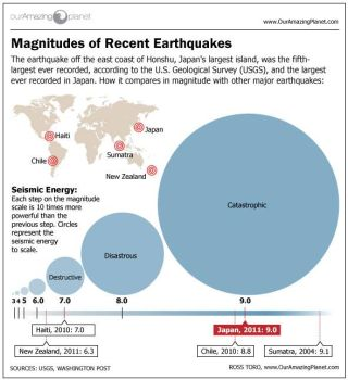 Magnitudes of recent earthquakes