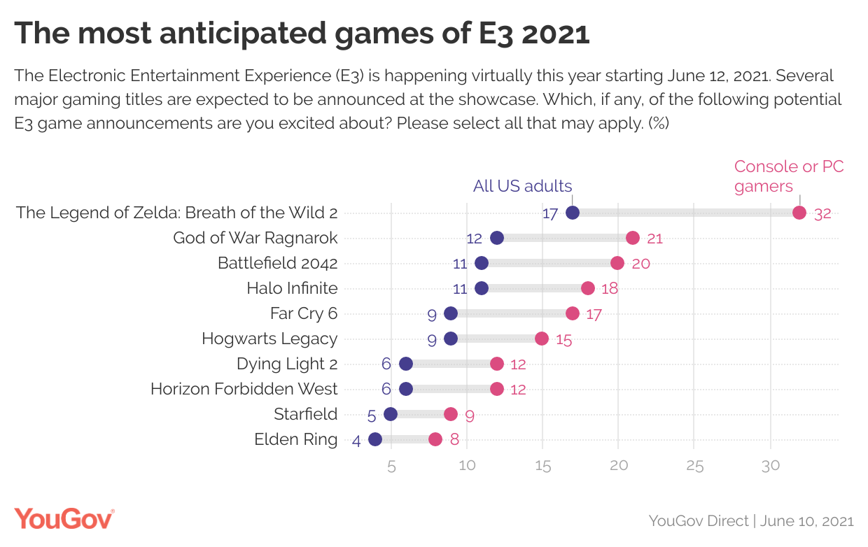 Most anticipated games of E3 YouGov