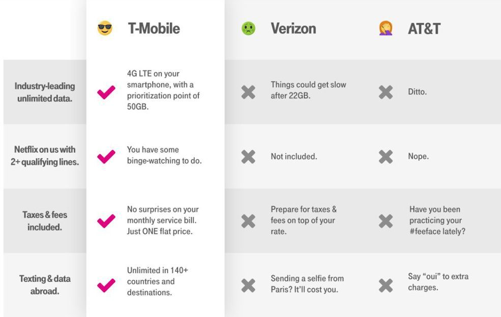T-Mobile Review - Pros and Cons of T-Mobile's Coverage and Service