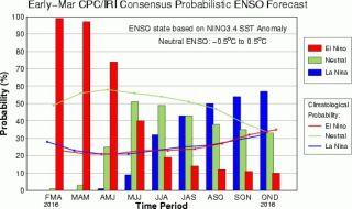 Current El Niño-La Niña forecast