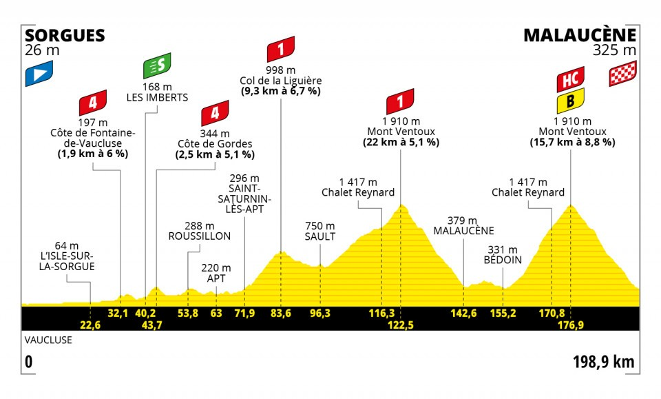 Tour de France 2021 stage 11 profile map