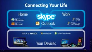 Skype. brought to you buy Microsoft and Bill Gates