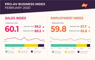 AVIXA Pro AV Business Index March 2020