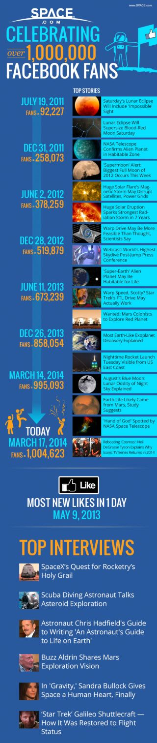 Milestones in Space.com's rise to one million Facebook followers.