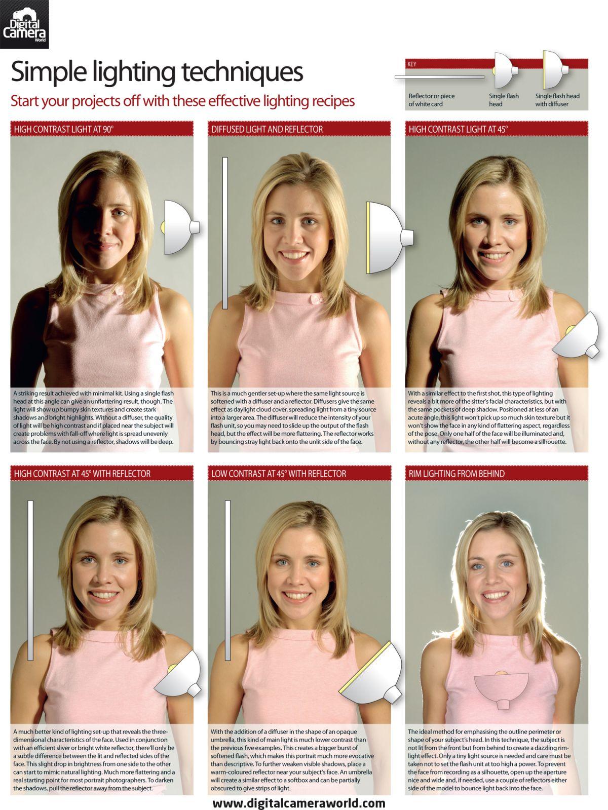 6 simple lighting setups for shooting portraits at home plus free