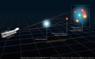 gravitational lensing supernova explosion