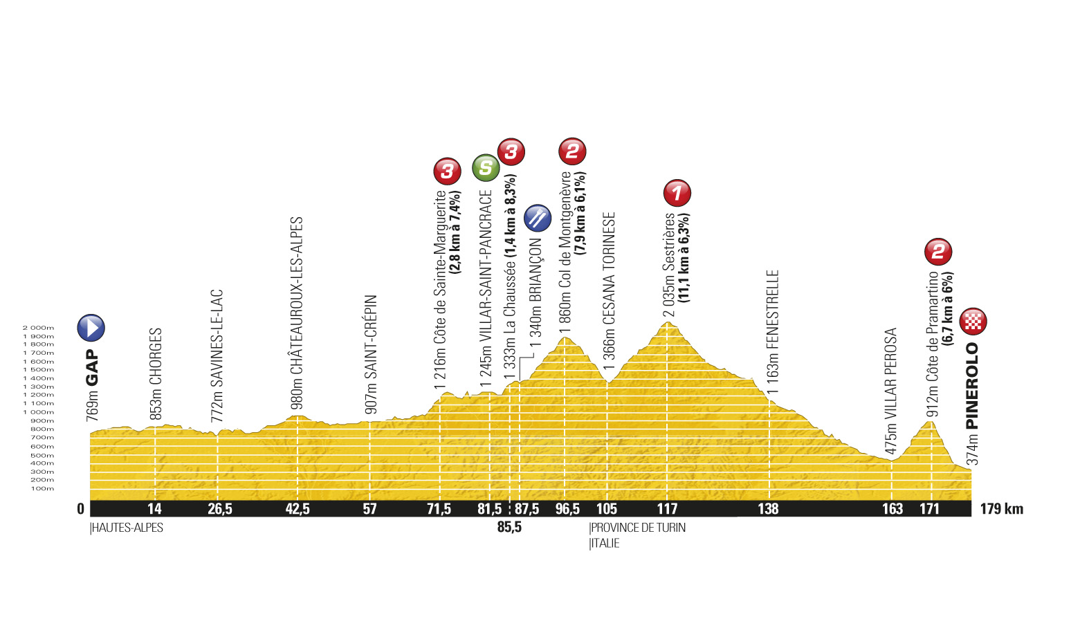 Stage 17 profile, Tour de France 2011