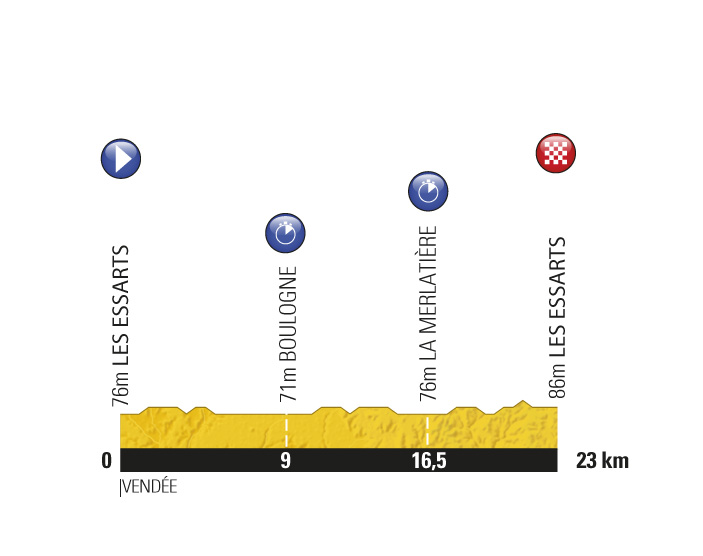 Stage 2 profile, Tour de France 2011