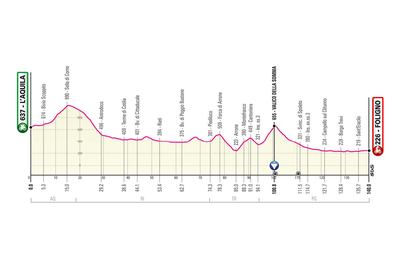 The profile of stage 10 of the 2021 Giro d'Italia