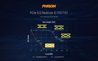 Press material for Phison's PS7101 redriver.