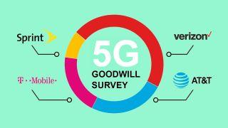 Nationwide survey reveals that Verizon 5G has the strongest public opinion.