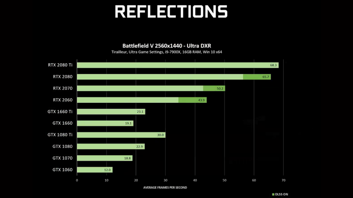 Ray Tracing Arrives On GTX GPUs: Here's How to Enable It