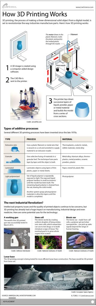 Infographic: How 3D printing turns a digital computer model into a solid object.