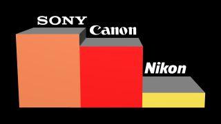 Sony vs Canon vs Nikon