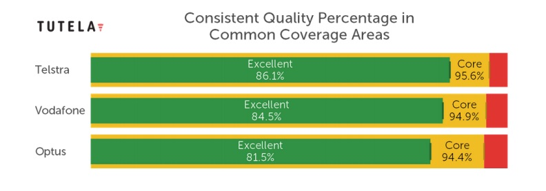 Graph of consistent quality percentage in common coverage areas