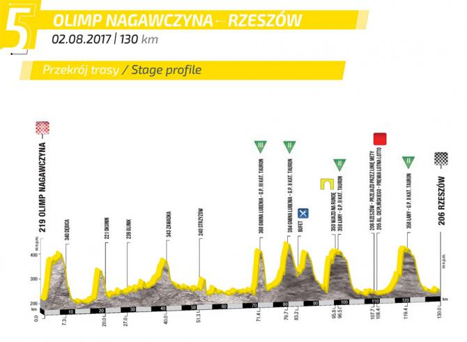 Stage 5 of the 2017 Tour de Pologne