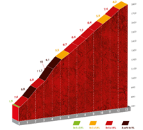 The profile of stage 9 of the Vuelta a Espana