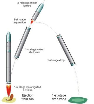 Russian Rocket: All Fueled Up, But No Place to Fly