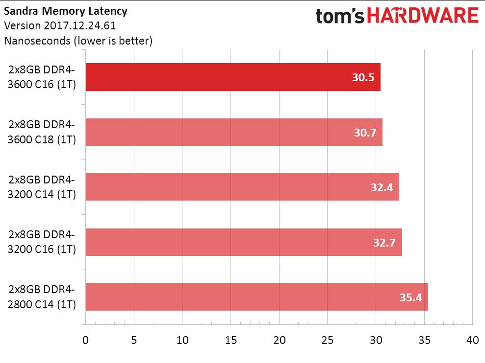 Ryzen Above Best Memory Settings For Amd S 3000 Cpus Tested Tom S Hardware Tom S Hardware