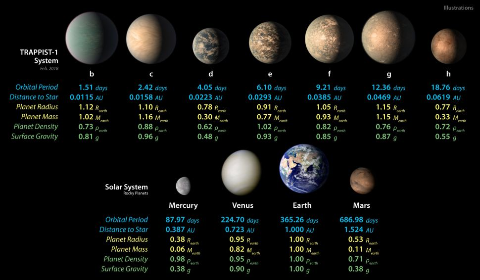 This diagram shows illustrations of the seven TRAPPIST-1 planets and compares some of their key characteristics with those of the rocky planets in our own solar system.