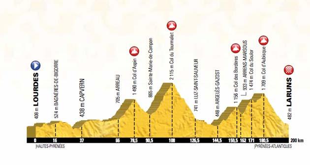 Tour de France 2018 route stage nineteen