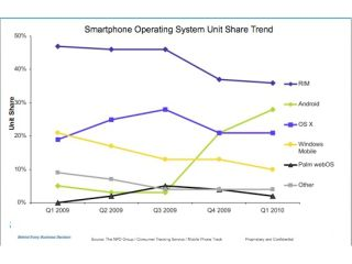 Android munching huge swathes of the mobile market